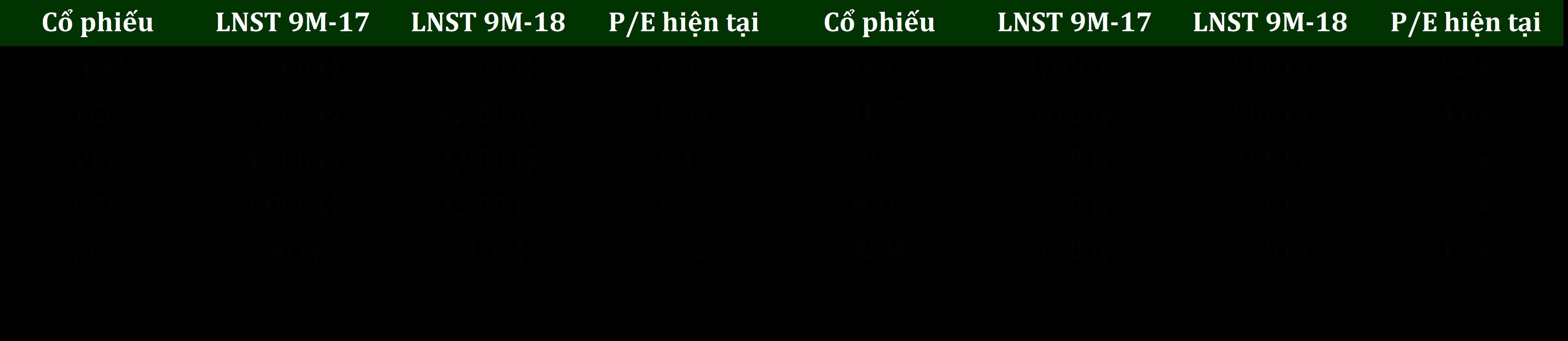 p/e thị trường